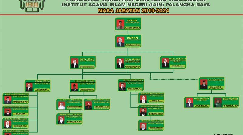 Struktur Organisasi Fakultas Tarbiyah dan Ilmu Keguruan IAIN Palangka Raya 2019-2024
